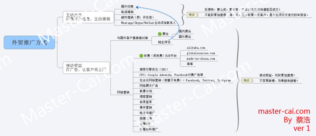 常见的外贸推广方式及分类